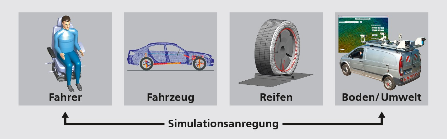 Grafik Systemsimulation
