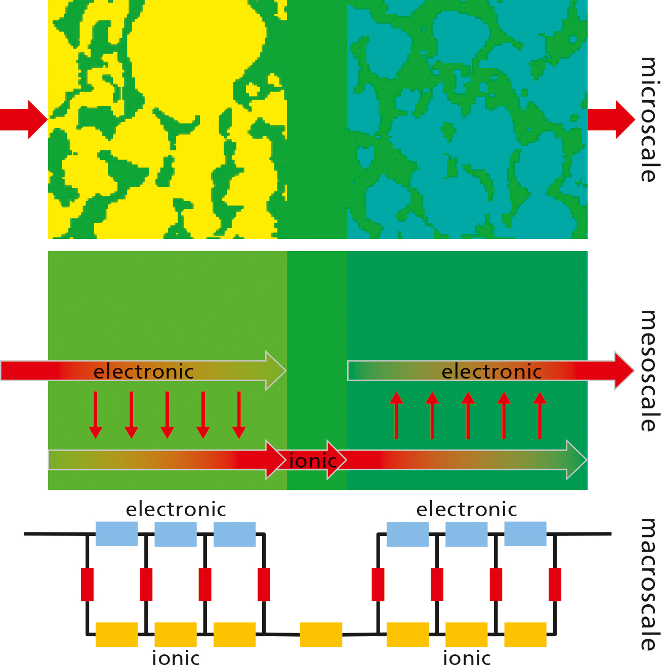 Multiscale Battery Simulations