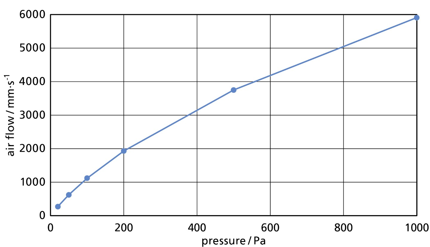Relationship between volumetric flow rate and differential pressure